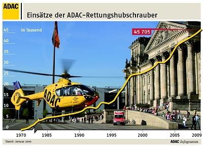 Einsatzentwicklung_1970-2009 (Gafik: ADAC)