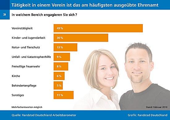 (Grafik: Randstad Deutschland)