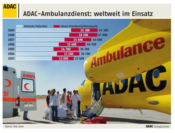 ADAC-Ambulanzdienst Einsaetze 2009 (Grafik: ADAC)