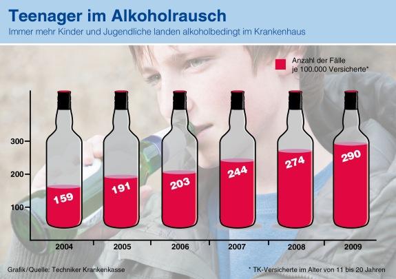 Alkoholrausch bei Jugendlichen (Quelle: TK)