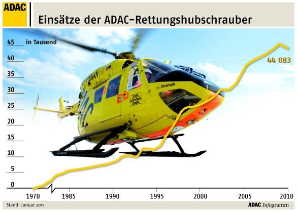 Einsatzentwicklung (Grafik:ADAC)