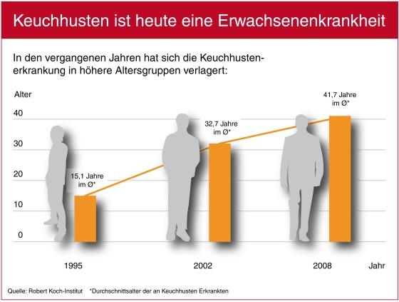 Grafik: Sanofi Pasteur MSD GmbH