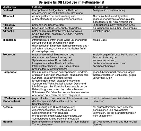 Beispiele-für-Off-Label-Use-im-Rettungsdienst